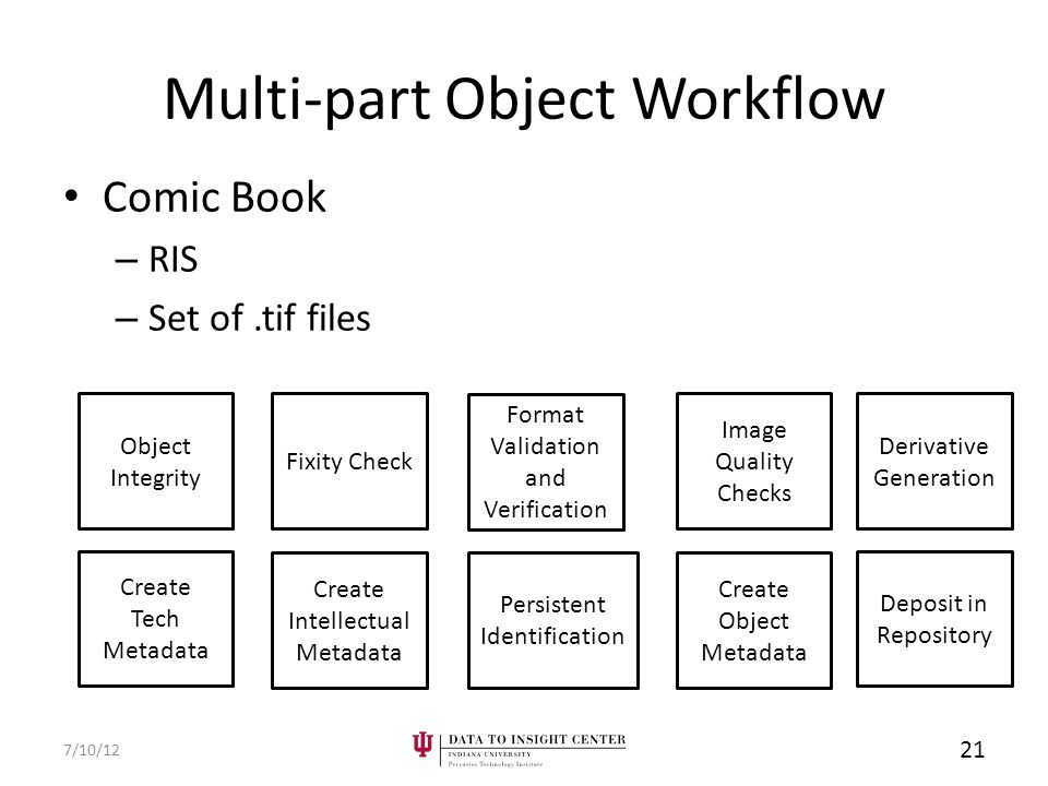 Multi-part Object Workflow Comic Book – RIS – Set of.tif files 7/10/12 21 Create Tech Metadata Derivative Generation Format Validation and Verification Fixity Check Object Integrity Create Intellectual Metadata Create Object Metadata Persistent Identification Deposit in Repository Image Quality Checks