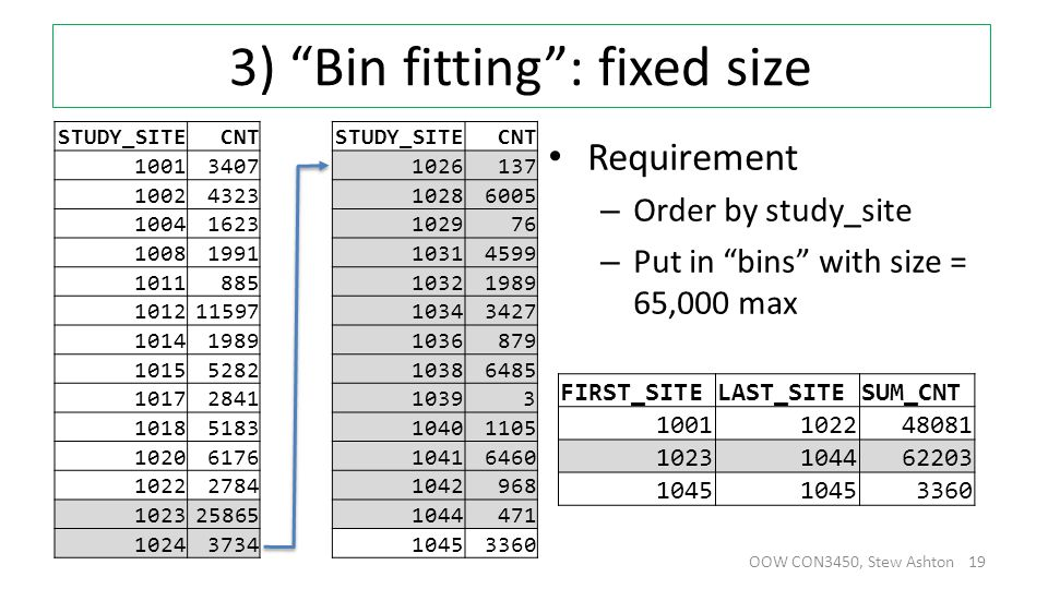 3) Bin fitting : fixed size Requirement – Order by study_site – Put in bins with size = 65,000 max OOW CON3450, Stew Ashton 19 STUDY_SITECNT STUDY_SITECNT 10013407 1026137 10024323 10286005 10041623 102976 10081991 10314599 1011885 10321989 101211597 10343427 10141989 1036879 10155282 10386485 10172841 10393 10185183 10401105 10206176 10416460 10222784 1042968 102325865 1044471 10243734 10453360 FIRST_SITELAST_SITESUM_CNT 1001102248081 1023104462203 1045 3360