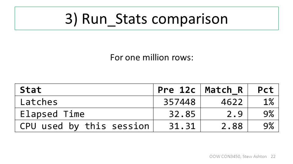 3) Run_Stats comparison OOW CON3450, Stew Ashton 22 For one million rows: StatPre 12cMatch_RPct Latches35744846221% Elapsed Time32.852.99% CPU used by this session31.312.889%