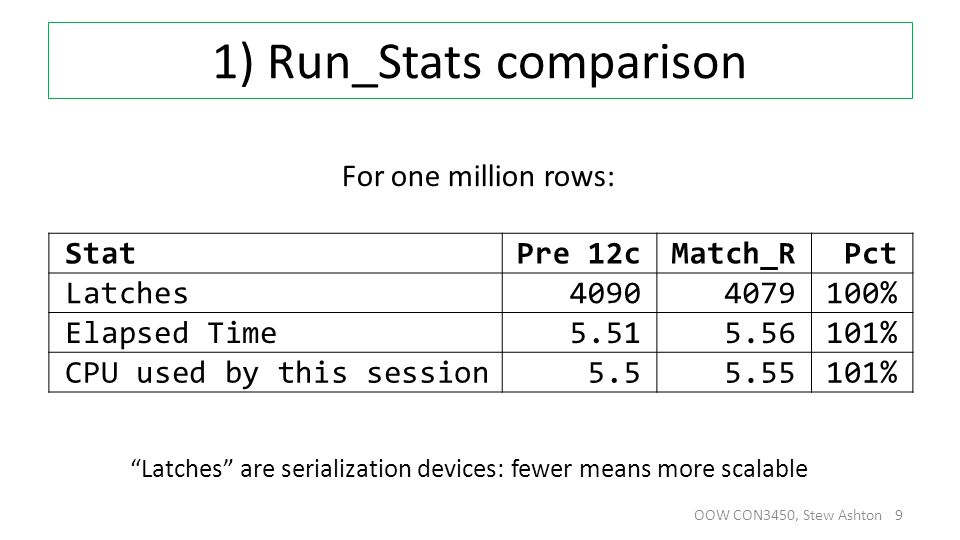 1) Run_Stats comparison OOW CON3450, Stew Ashton 9 For one million rows: Latches are serialization devices: fewer means more scalable StatPre 12cMatch_RPct Latches40904079100% Elapsed Time5.515.56101% CPU used by this session5.55.55101%