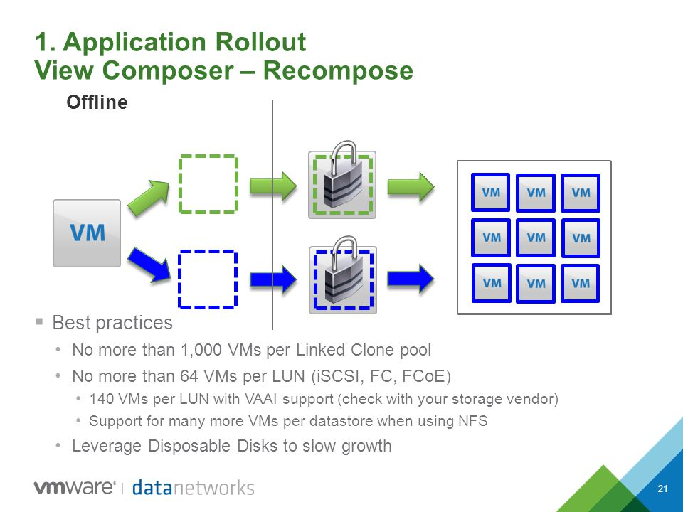 21 1. Application Rollout View Composer – Recompose Offline  Best practices No more than 1,000 VMs per Linked Clone pool No more than 64 VMs per LUN