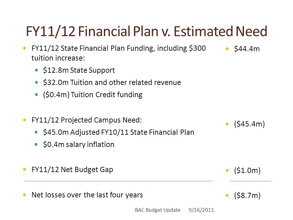 Closing the Budget Gap: Campus Actions ($1.0m) FY11/12 Budget Gap $3.4m in savings & revenue actions Salary & Other Savings, $2.5m, July 2010 - present  Savings from turnover, Early Retirements, Administrative Restructuring  Net reduction of approximately 19.5 vacant positions Increased Tuition Revenue, $0.3m  FY10/11 enrollment growth  Residential v.