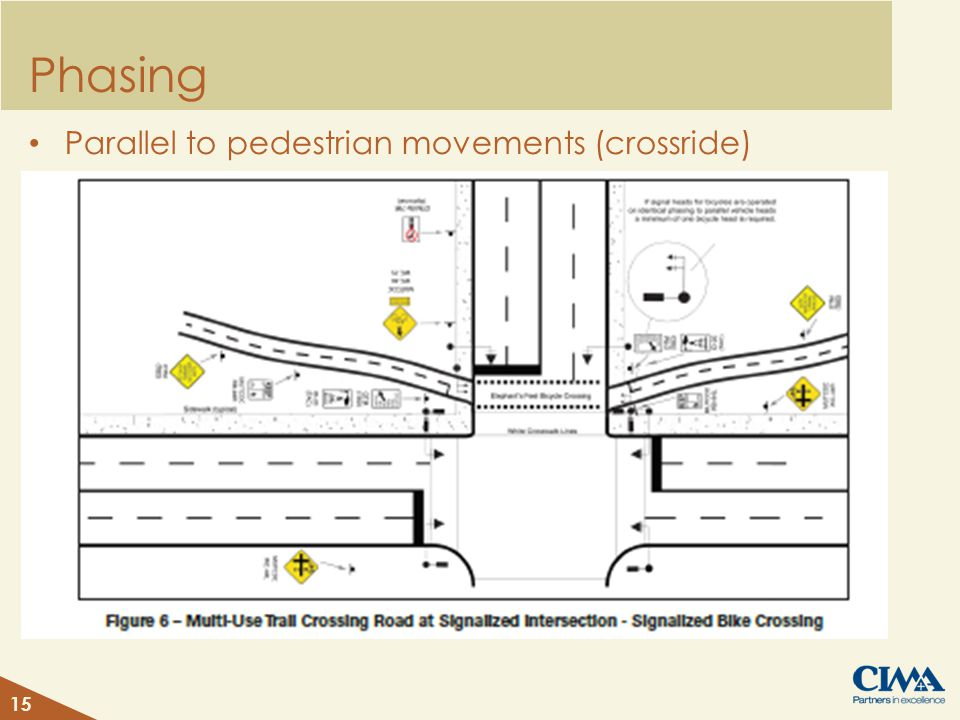 Phasing Parallel to pedestrian movements (crossride) 15