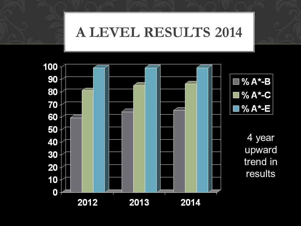 A LEVEL RESULTS 2014 4 year upward trend in results