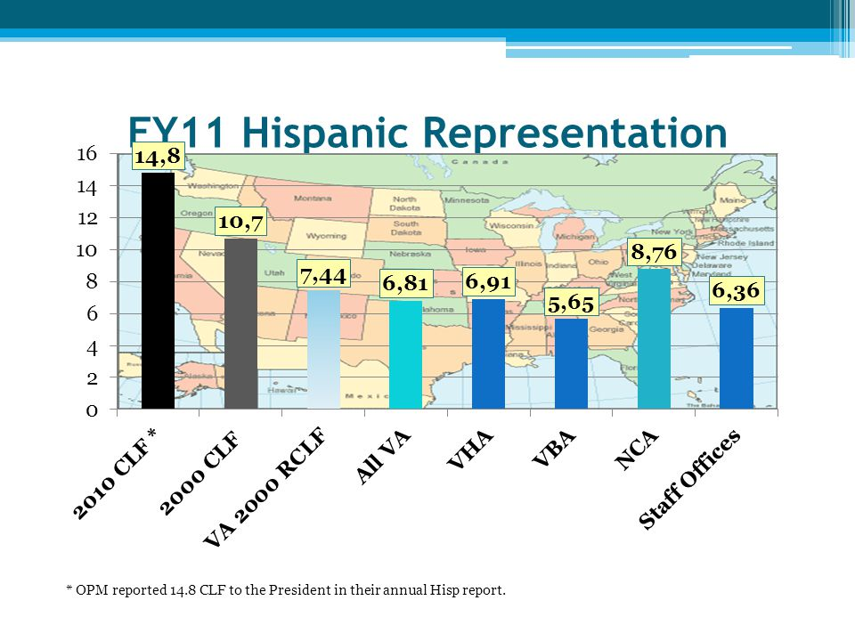 FY11 Hispanic Representation by Sub-Component * OPM reported 14.8 CLF to the President in their annual Hisp report.
