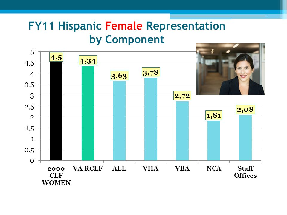 FY11 Hispanic Female Representation by Component