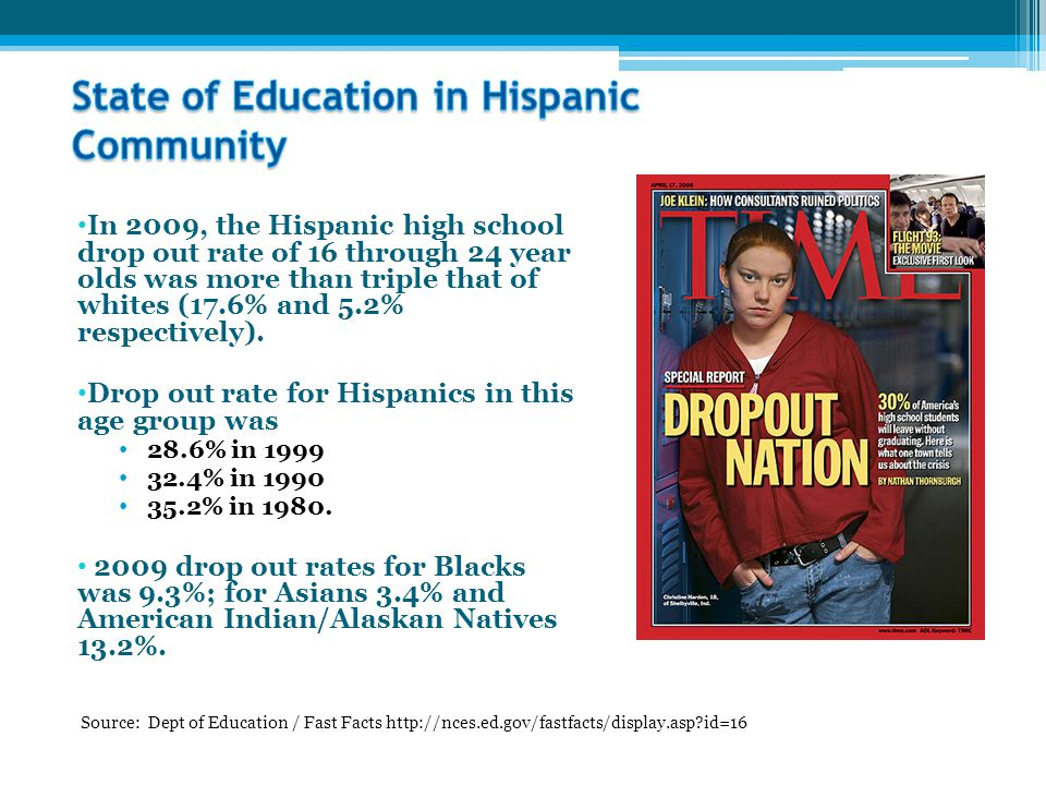 In 2009, the Hispanic high school drop out rate of 16 through 24 year olds was more than triple that of whites (17.6% and 5.2% respectively).