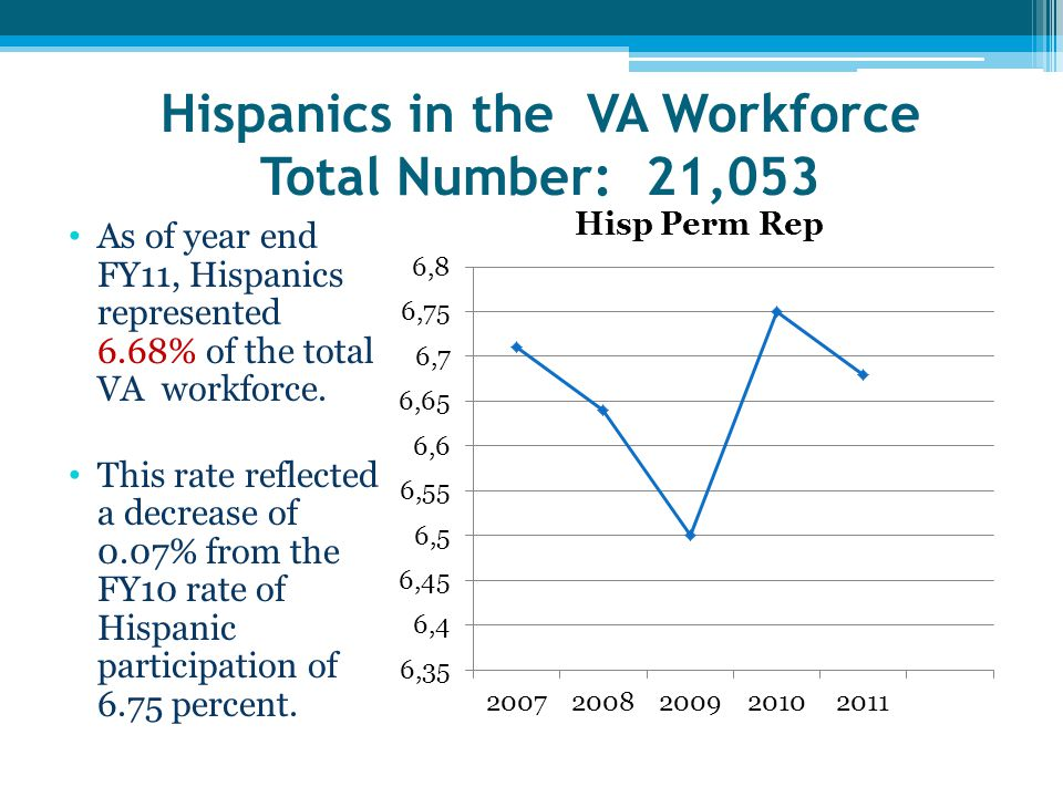 Hispanics in the VA Workforce Total Number: 21,053 As of year end FY11, Hispanics represented 6.68% of the total VA workforce.