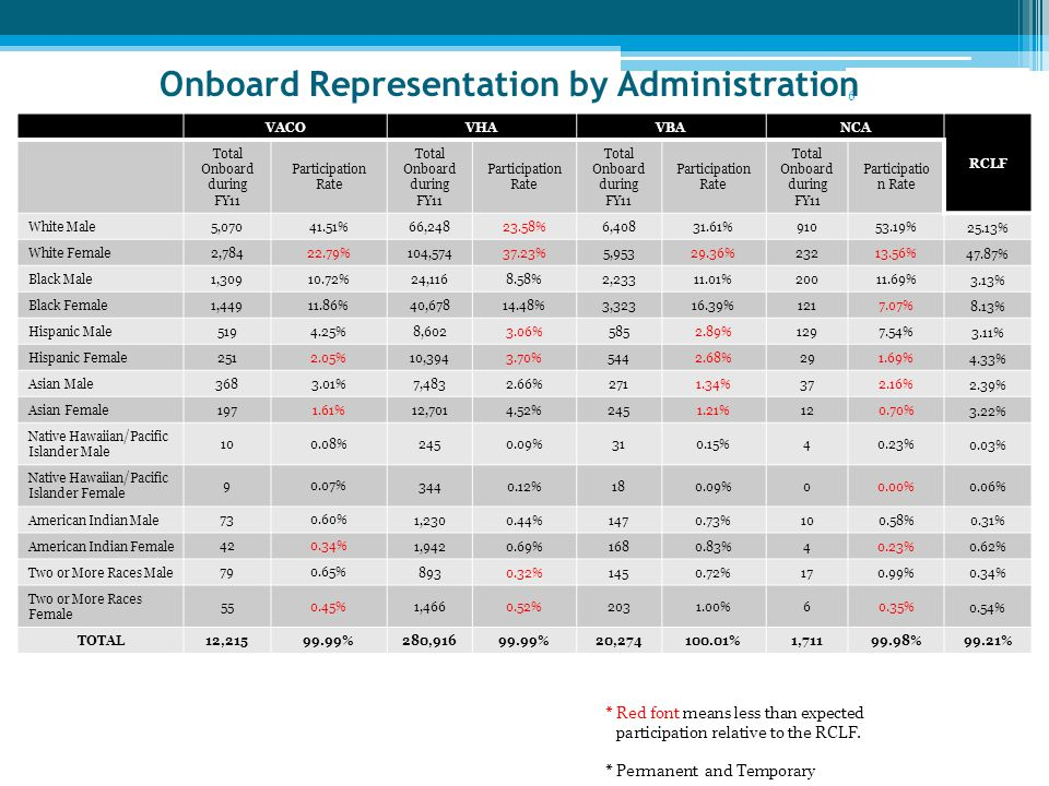 Onboard Representation by Administration VACOVHAVBANCA RCLF Total Onboard during FY11 Participation Rate Total Onboard during FY11 Participation Rate Total Onboard during FY11 Participation Rate Total Onboard during FY11 Participatio n Rate White Male 5,07041.51% 66,24823.58%6,40831.61%91053.19% 25.13% White Female 2,78422.79% 104,57437.23%5,95329.36%23213.56% 47.87% Black Male 1,30910.72% 24,1168.58%2,23311.01%20011.69% 3.13% Black Female 1,44911.86% 40,67814.48%3,32316.39%1217.07% 8.13% Hispanic Male 5194.25% 8,6023.06%5852.89%1297.54% 3.11% Hispanic Female 2512.05% 10,3943.70%5442.68%291.69% 4.33% Asian Male 3683.01% 7,4832.66%2711.34%372.16% 2.39% Asian Female 1971.61% 12,7014.52%2451.21%120.70% 3.22% Native Hawaiian/Pacific Islander Male 100.08% 2450.09%310.15%40.23% 0.03% Native Hawaiian/Pacific Islander Female 90.07% 3440.12%180.09%00.00% 0.06% American Indian Male 730.60% 1,2300.44%1470.73%100.58% 0.31% American Indian Female 420.34% 1,9420.69%1680.83%40.23% 0.62% Two or More Races Male 790.65% 8930.32%1450.72%170.99% 0.34% Two or More Races Female 550.45% 1,4660.52%2031.00%60.35% 0.54% TOTAL 12,21599.99% 280,91699.99%20,274100.01%1,71199.98%99.21% 6 * Red font means less than expected participation relative to the RCLF.
