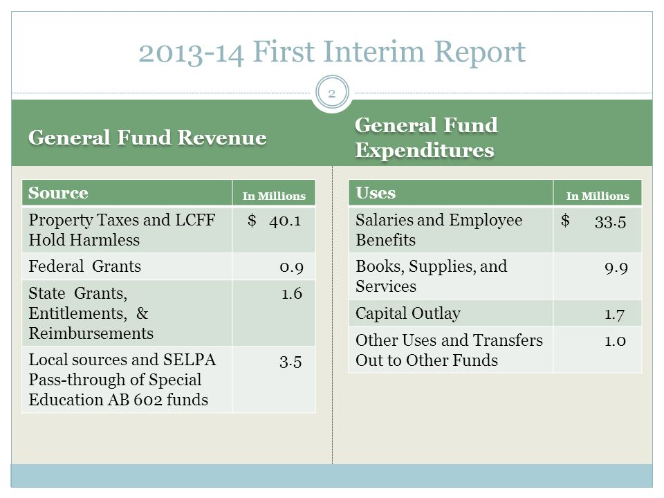 General Fund Revenue General Fund Expenditures Source In Millions Property Taxes and LCFF Hold Harmless $ 40.1 Federal Grants 0.9 State Grants, Entitlements, & Reimbursements 1.6 Local sources and SELPA Pass-through of Special Education AB 602 funds 3.5 Uses In Millions Salaries and Employee Benefits $ 33.5 Books, Supplies, and Services 9.9 Capital Outlay 1.7 Other Uses and Transfers Out to Other Funds 1.0 2013-14 First Interim Report 2