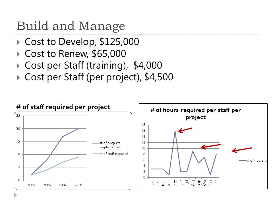 Build and Manage  Cost to Develop, $125,000  Cost to Renew, $65,000  Cost per Staff (training), $4,000  Cost per Staff (per project), $4,500 # of staff required per project