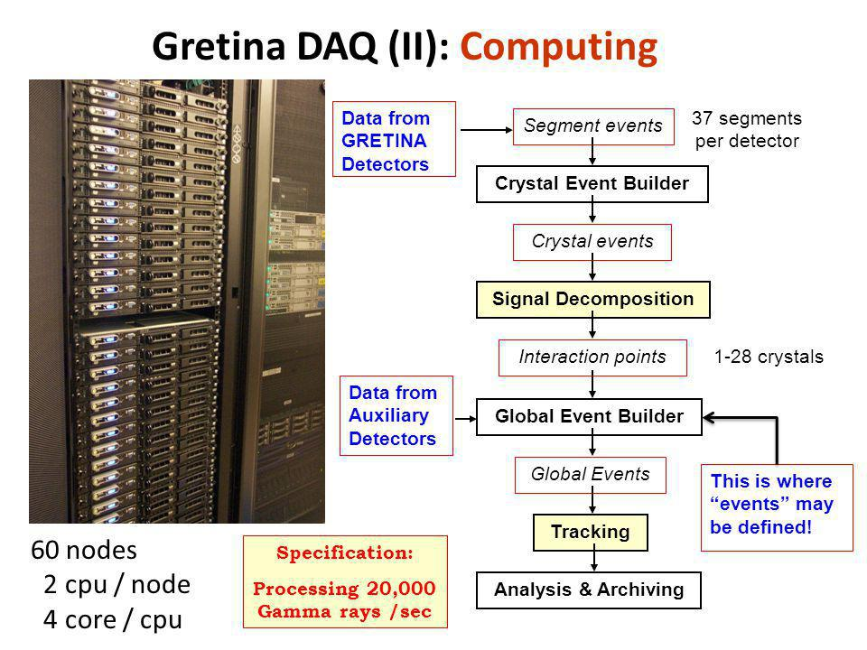 Gretina DAQ (II): Computing Crystal Event Builder Segment events Crystal events Signal Decomposition Interaction points Global Event Builder Tracking 37 segments per detector 1-28 crystals Global Events Data from Auxiliary Detectors Analysis & Archiving Data from GRETINA Detectors Specification: Processing 20,000 Gamma rays /sec 60 nodes 2 cpu / node 4 core / cpu This is where events may be defined!