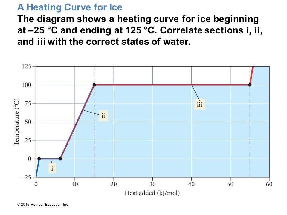 © 2015 Pearson Education, Inc. A Heating Curve for Ice The diagram shows a heating curve for ice beginning at –25 °C and ending at 125 °C. Correlate s