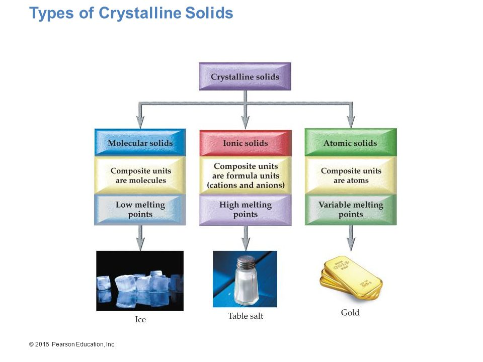 © 2015 Pearson Education, Inc. Types of Crystalline Solids