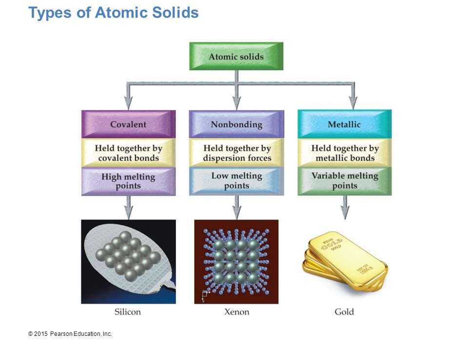 © 2015 Pearson Education, Inc. Types of Atomic Solids