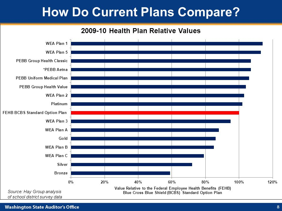How Do Current Plans Compare 8 Source: Hay Group analysis of school district survey data