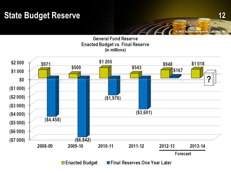 State Budget Reserve © 2013 School Services of California, Inc. 12 Forecast