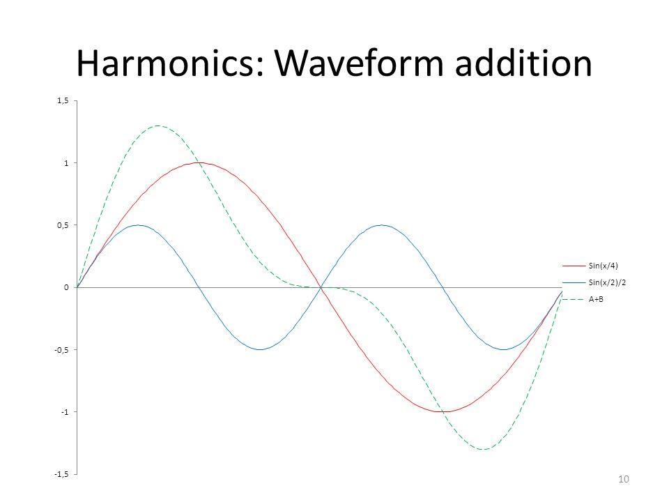 Harmonics: Waveform addition 10