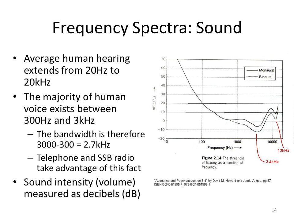 Frequency Spectra: Sound Average human hearing extends from 20Hz to 20kHz The majority of human voice exists between 300Hz and 3kHz – The bandwidth is therefore 3000-300 = 2.7kHz – Telephone and SSB radio take advantage of this fact Sound intensity (volume) measured as decibels (dB) 14