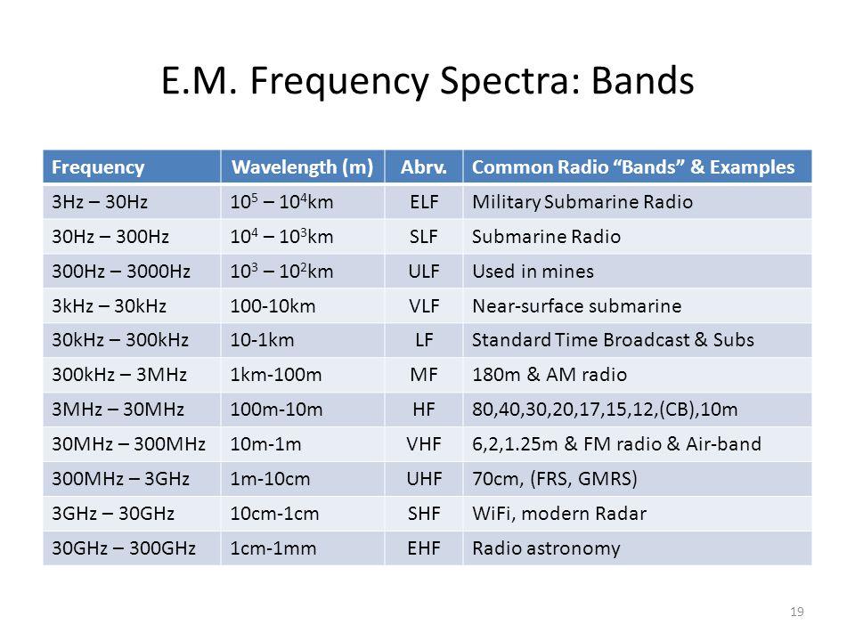 "E.M. Frequency Spectra: Bands FrequencyWavelength (m)Abrv.Common Radio ""Bands"" & Examples 3Hz – 30Hz10 5 – 10 4 kmELFMilitary Submarine Radio 30Hz – 3"