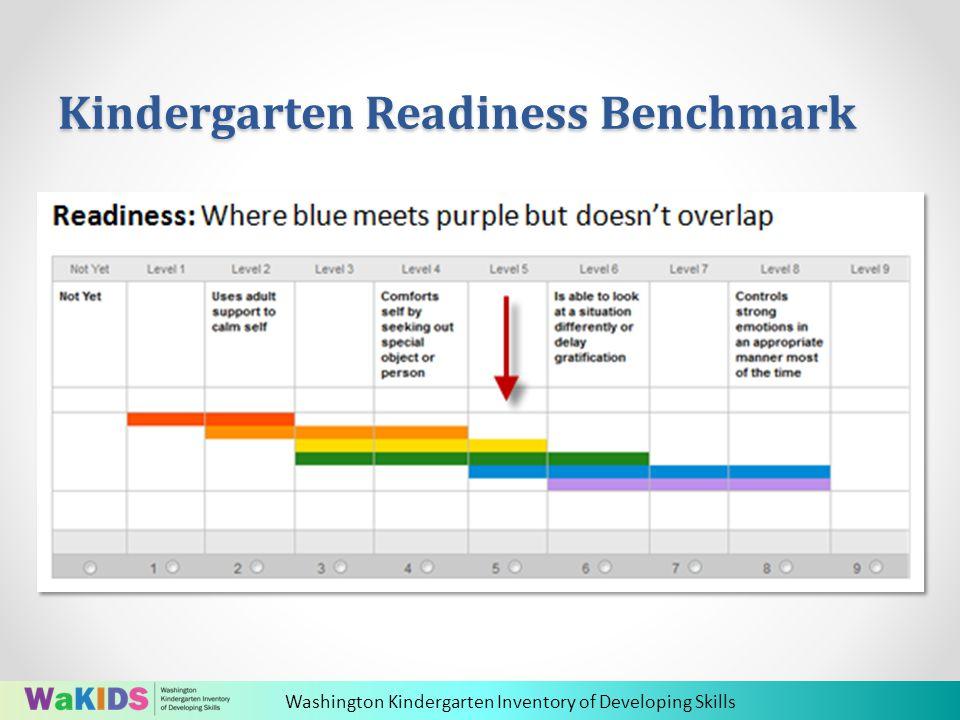 Washington Kindergarten Inventory of Developing Skills Kindergarten Readiness Benchmark