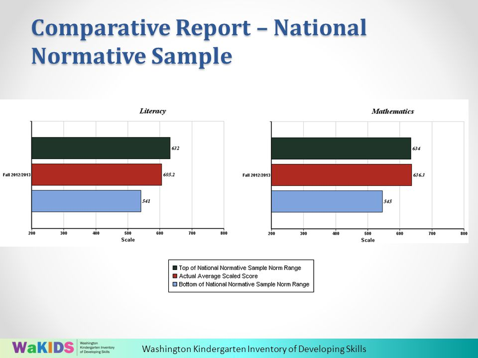 Washington Kindergarten Inventory of Developing Skills Comparative Report – National Normative Sample