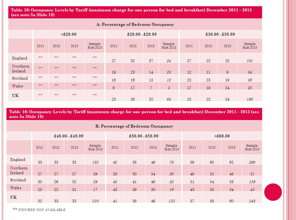 Table 10: Occupancy Levels by Tariff (maximum charge for one person for bed and breakfast) December 2011 – 2013 (see note 5a Slide 19) B: Percentage of Bedroom Occupancy £40.00 - £49.99£50.00 - £59.99>£60.00 201120122013 Sample Size 2013 201120122013 Sample Size 2013 201120122013 Sample Size 2013 England 333533 135 403846 78 596062 290 Northern Ireland 27 29 3054 26 495148 51 Scotland 302632 29 454149 32 515453 159 Wales 252231 17 433930 16 435054 43 UK 3233 210 413846 152 575860 543 Table 10: Occupancy Levels by Tariff (maximum charge for one person for bed and breakfast) December 2011 – 2013 (see note 5a Slide 19) A: Percentage of Bedroom Occupancy <£20.00£20.00 - £29.99£30.00 - £39.99 201120122013 Sample Size 2013 201120122013 Sample Size 2013 201120122013 Sample Size 2013 England** 273237 24 272225 101 Northern Ireland ** 192314 23 12119 34 Scotland** 181615 12 222519 36 Wales** 9177 5 1924 25 UK ** 252932 64 252224 196 ** FIGURES NOT AVAILABLE