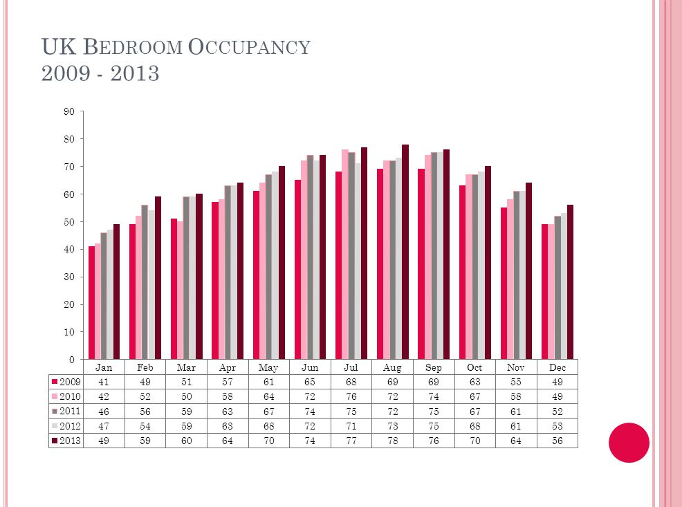 UK B EDROOM O CCUPANCY 2009 - 2013