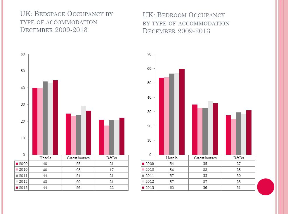 UK: ROOM OCCUPANCY BY TYPE OF ACCOMMODATIONJANUARY 2007-2011UK: ROOM OCCUPANCY BY TYPE OF ACCOMMODATIONJANUARY 2007-2011 UK: B EDSPACE O CCUPANCY BY TYPE OF ACCOMMODATION D ECEMBER 2009-2013 UK: B EDROOM O CCUPANCY BY TYPE OF ACCOMMODATION D ECEMBER 2009-2013