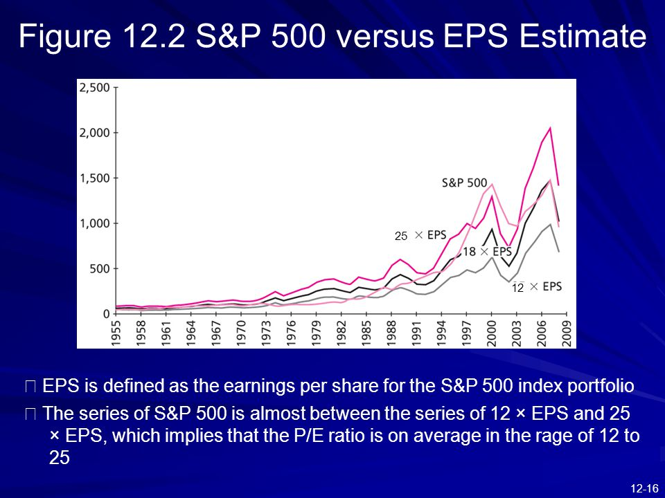 12-16 Figure 12.2 S&P 500 versus EPS Estimate ※ EPS is defined as the earnings per share for the S&P 500 index portfolio ※ The series of S&P 500 is al
