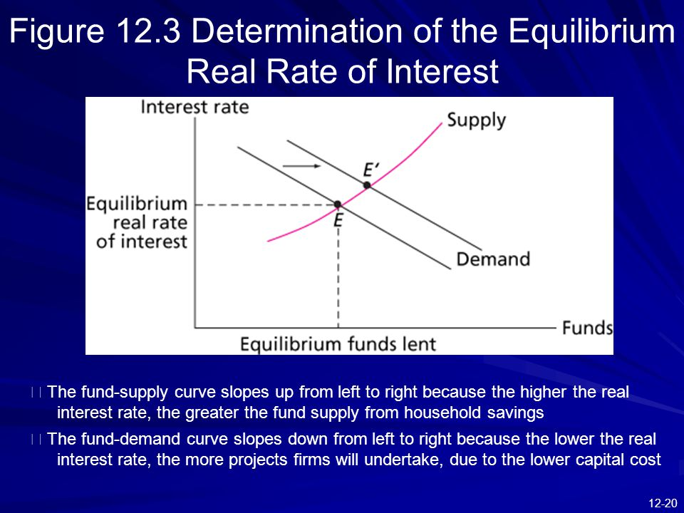 12-20 Figure 12.3 Determination of the Equilibrium Real Rate of Interest ※ The fund-supply curve slopes up from left to right because the higher the real interest rate, the greater the fund supply from household savings ※ The fund-demand curve slopes down from left to right because the lower the real interest rate, the more projects firms will undertake, due to the lower capital cost