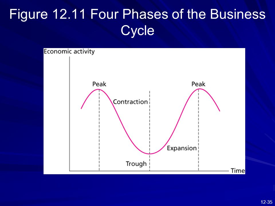 12-35 Figure 12.11 Four Phases of the Business Cycle