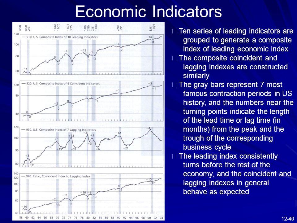 12-40 Economic Indicators ※ Ten series of leading indicators are grouped to generate a composite index of leading economic index ※ The composite coinc