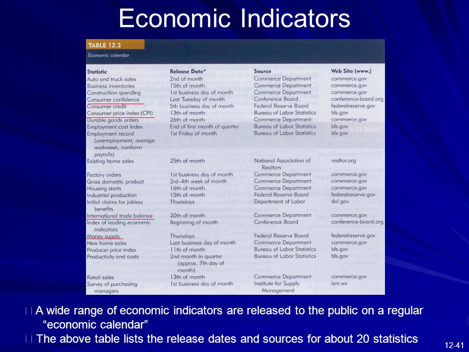 12-41 Economic Indicators ※ A wide range of economic indicators are released to the public on a regular economic calendar ※ The above table lists the release dates and sources for about 20 statistics