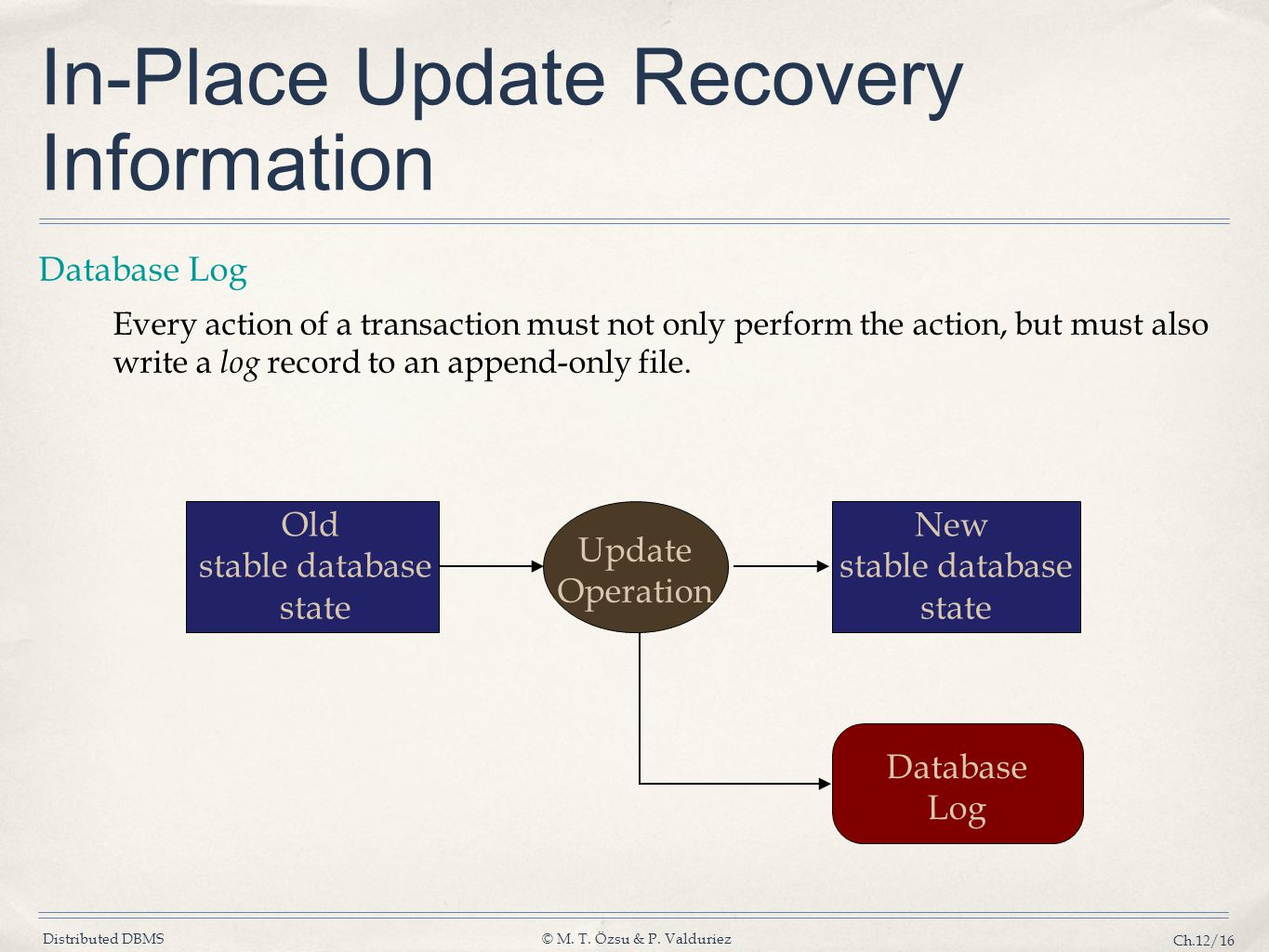 Distributed DBMS© M. T. Özsu & P. Valduriez Ch.12/16 In-Place Update Recovery Information Database Log Every action of a transaction must not only per