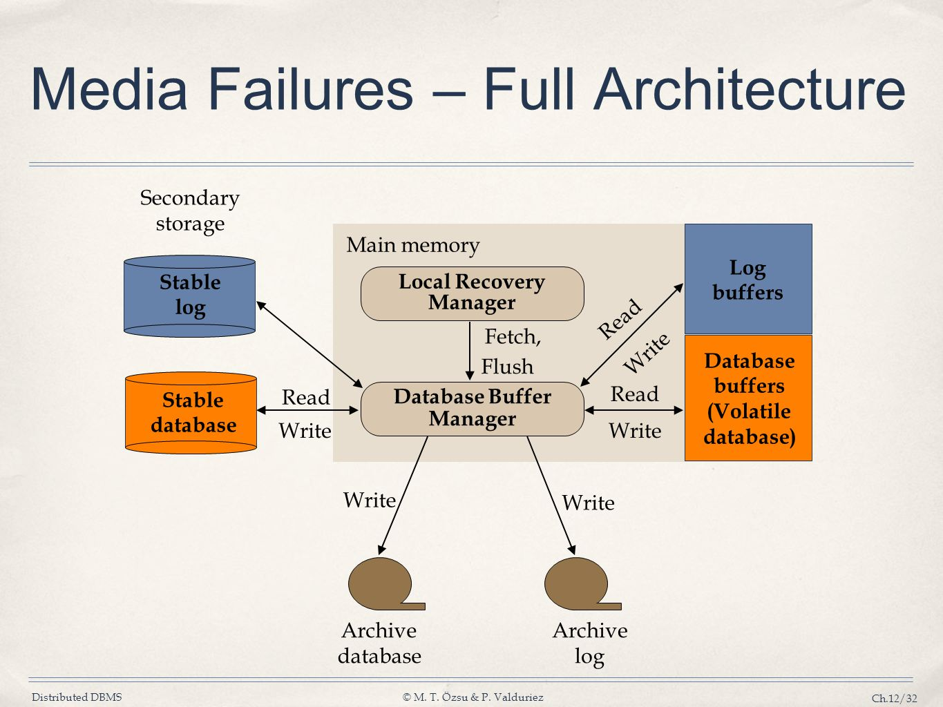 Distributed DBMS© M. T. Özsu & P. Valduriez Ch.12/32 Media Failures – Full Architecture Read Write Read Main memory Local Recovery Manager Database Bu