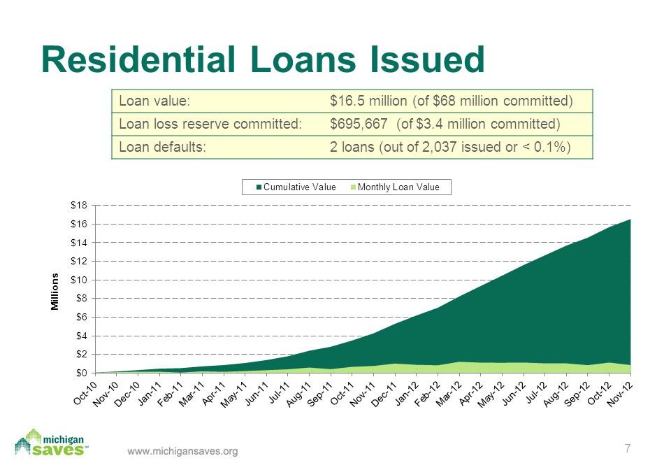 Residential Loans Issued Loan value:$16.5 million (of $68 million committed) Loan loss reserve committed:$695,667 (of $3.4 million committed) Loan defaults:2 loans (out of 2,037 issued or < 0.1%) 7