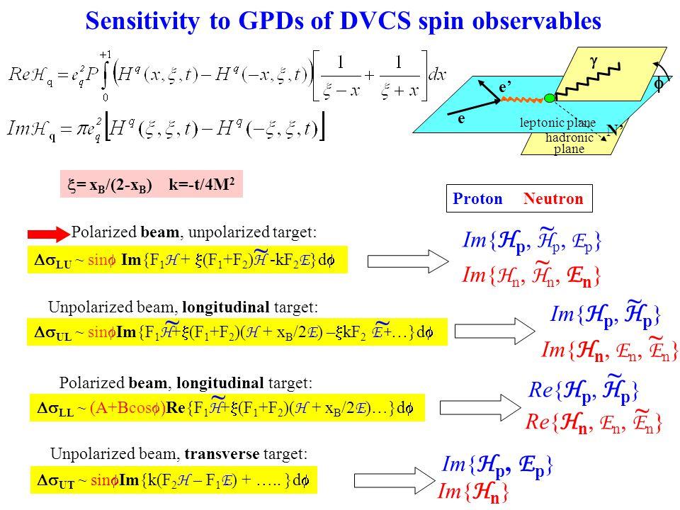 Im{ H n, E n, E n }  = x B /(2-x B ) k=-t/4M 2   leptonic plane hadronic plane N' e' e Unpolarized beam, longitudinal target:  UL ~ sin  Im{F 1 H +  (F 1 +F 2 )( H + x B /2 E ) –  kF 2 E+… }d  ~ Im{ H p, H p } ~  LU ~ sin  Im{F 1 H +  (F 1 +F 2 ) H -kF 2 E }d  ~ Polarized beam, unpolarized target: Im{ H p, H p, E p } ~ Unpolarized beam, transverse target:  UT ~ sin  Im{k(F 2 H – F 1 E ) + …..