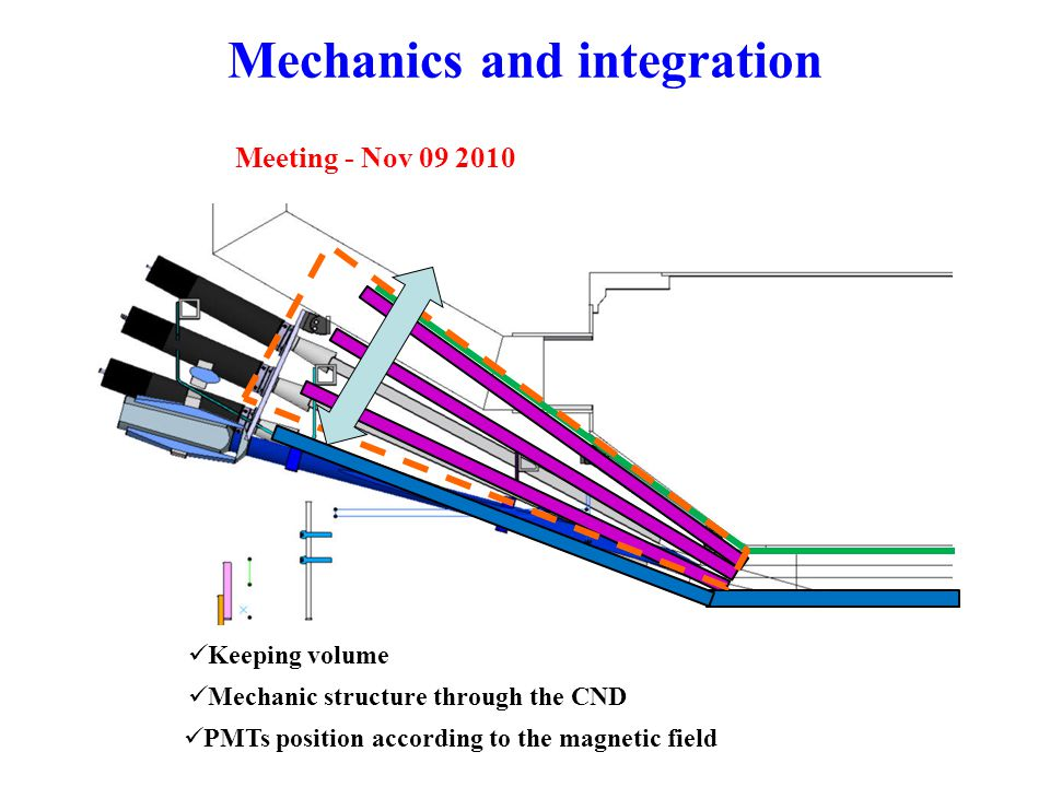 Mechanics and integration Keeping volume Mechanic structure through the CND PMTs position according to the magnetic field Meeting - Nov 09 2010