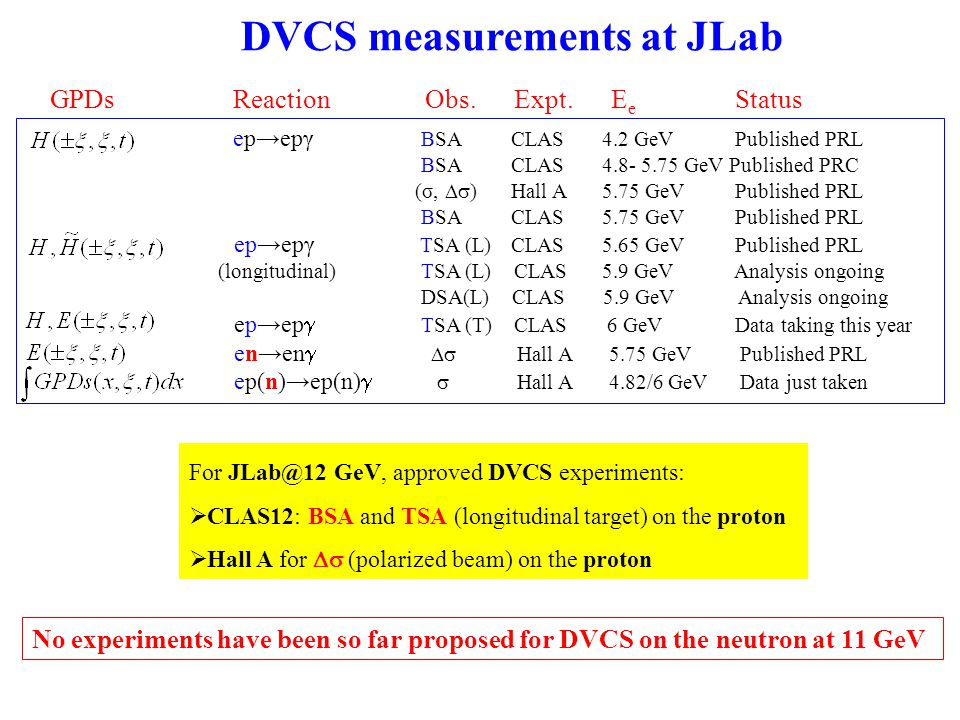 FT ed→en  0 (p) background For each (Q 2, x B, t,  bin, the background coming from en  0 (p) events, where only one of the two  0 decay photons is detected, will be subtracted in the analysis as follows: Background contamination estimated using nDVCS-BH and ed→en  0 (p) generators + FASTMC (realistic CLAS12, FT and CND resolutions and acceptances): ~15% (19%) en  0 generator: Regge-based model (Laget) reproducing Hall A and CLAS proton data at 6 GeV Issue raised by a PAC reader: background from ΔVCS on the proton ed→e(n)Δ + γ→ e(n)n  +  cross section comparable with nDVCS central tracker to veto  + simulation studies ongoing possibility to cross check this channel using BoNuS to detect soft  +