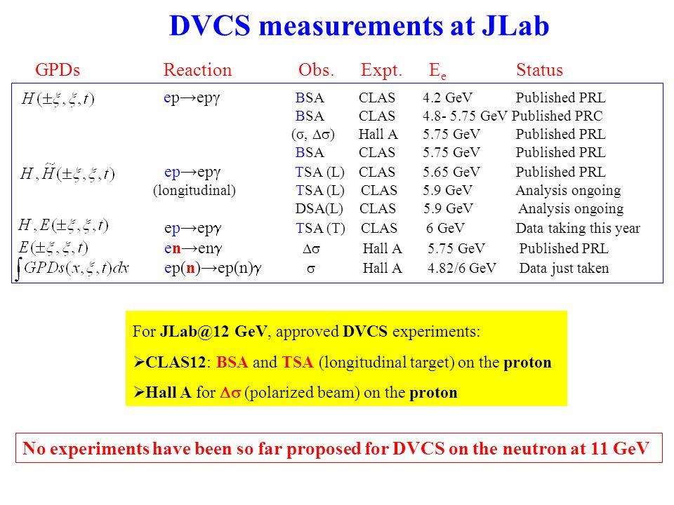 nDVCS in Hall A: results S.Ahmad et al., PR D75 (2007) 094003 VGG, PR D60 (1999) 094017 M.