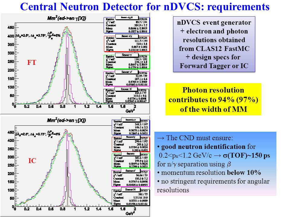 Central Neutron Detector for nDVCS: requirements nDVCS event generator + electron and photon resolutions obtained from CLAS12 FastMC + design specs for Forward Tagger or IC nDVCS event generator + electron and photon resolutions obtained from CLAS12 FastMC + design specs for Forward Tagger or IC Photon resolution contributes to 94% (97%) of the width of MM → The CND must ensure: good neutron identification for 0.2<p n <1.2 GeV/c →  (TOF)~150 ps for n/  separation using  momentum resolution below 10% no stringent requirements for angular resolutions FT IC