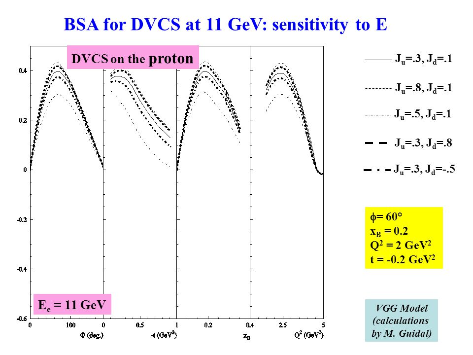 J u =.3, J d =.1 J u =.8, J d =.1 J u =.5, J d =.1  = 60° x B = 0.2 Q 2 = 2 GeV 2 t = -0.2 GeV 2 BSA for DVCS at 11 GeV: sensitivity to E VGG Model (calculations by M.