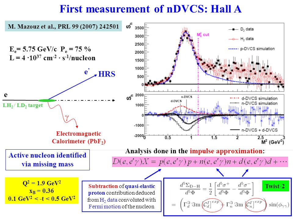 First measurement of nDVCS: Hall A E e = 5.75 GeV/c P e = 75 % L = 4 · 10 37 cm -2 · s -1 /nucleon Q 2 = 1.9 GeV 2 x B = 0.36 0.1 GeV 2 < -t < 0.5 GeV 2 HRS Electromagnetic Calorimeter (PbF 2 ) LH 2 / LD 2 target  e'e' e Subtraction of quasi-elastic proton contribution deduced from H 2 data convoluted with Fermi motion of the nucleon Analysis done in the impulse approximation: Active nucleon identified via missing mass Twist-2 M.