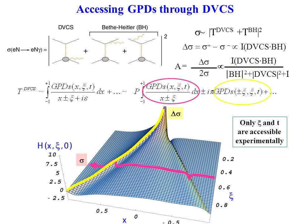 Accessing GPDs through DVCS      I( DVCS·BH )  ~ |T DVCS +T BH | 2 I( DVCS·BH ) A =    | BH | 2 + | DVCS | 2 +I   Only  and t are accessible experimentally
