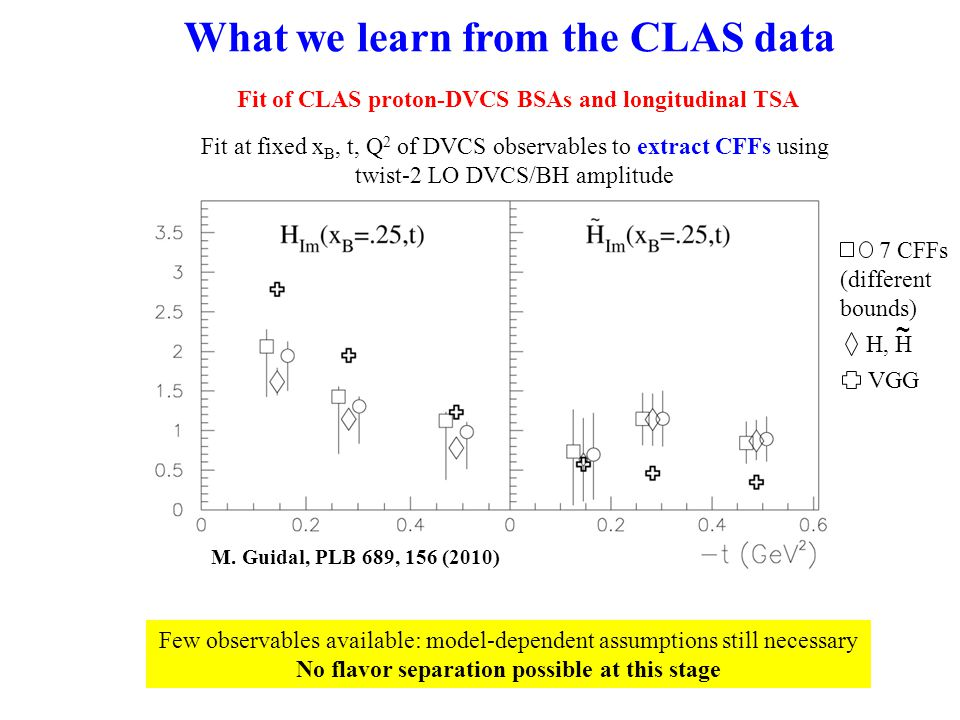 H, H ~ What we learn from the CLAS data M.