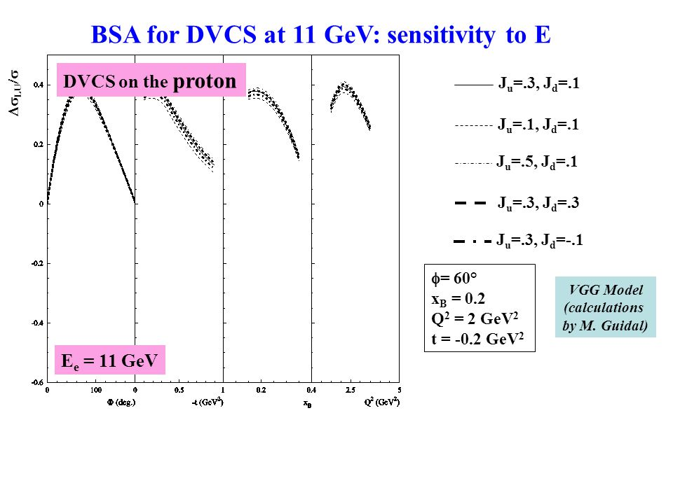  = 60° x B = 0.17 Q 2 = 2 GeV 2 t = -0.4 GeV 2 VGG Model (calculations by M.