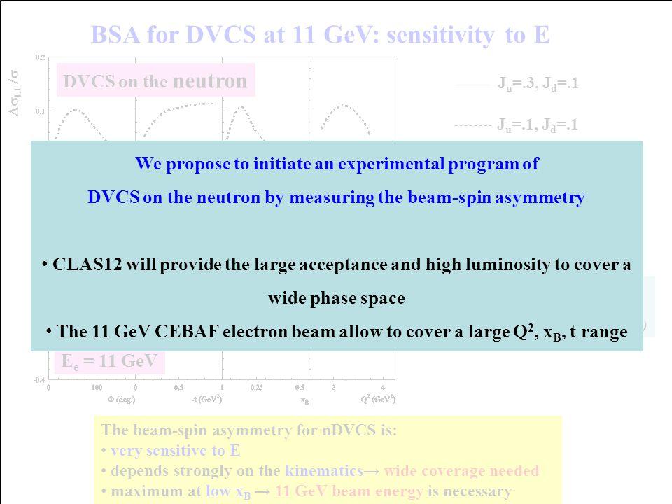  H(x,ξ,t)dx = F 1 (t) (  ξ) H(x,0,0) = q(x), H(x,0,0) = Δq(x) ~ x Form factors: transverse quark distribution in coordinate space Parton distributions: longitudinal quark distribution in momentum space Accessible in hard exclusive processes  E(x,ξ,t)dx = F 2 (t) (  ξ) Generalized Parton Distributions GPDs: H, E, H, E Fully correlated quark distributions in both coordinate and momentum space ~~
