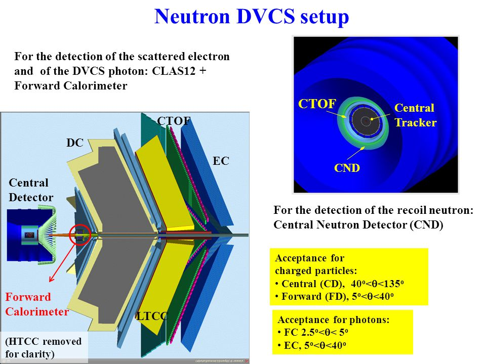 Central Detector CND: requirements More than 80% of the neutrons have  >40° → Neutron detector in the CD ~ 0.4 GeV/c ed→e'n  (p) Detected in forward CLAS12 Detected in EC, FC Not detected Detected in CND In the hypothesis of absence of FSI: p μ p = p μ p' → kinematics are complete detecting e', n (p, ,  ),  p μ e + p μ n + p μ p = p μ e′ + p μ n′ + p μ p′ + p μ  FSI effects will be estimated measuring en , ep , on deuteron in this same experiment and compare with free-proton data Resolution on MM(en  ) studied with nDVCS event generator + electron and photon resolutions obtained from CLAS12 FastMC + design specs for Forward Calorimeter → dominated by photon resolutions Resolution on MM(en  ) studied with nDVCS event generator + electron and photon resolutions obtained from CLAS12 FastMC + design specs for Forward Calorimeter → dominated by photon resolutions → The CND must ensure: good neutron identification for 0.2<p n ≤1 GeV/c →  (TOF) ~ 150 ps for n/   separation momentum resolution up to 10% no stringent requirements for angular resolutions