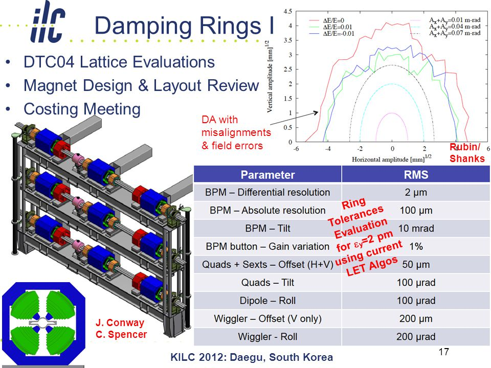 April 25, 2012 KILC 2012: Daegu, South Korea 17 DTC04 Lattice Evaluations Magnet Design & Layout Review Costing Meeting DA with misalignments & field errors Rubin/ Shanks Ring Tolerances Evaluation for  y =2 pm using current LET Algos Damping Rings I J.